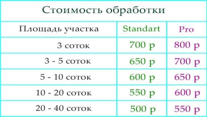 Обработка участка от комаров Цена