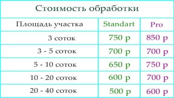 Стоимость уничтожения кротов на участке